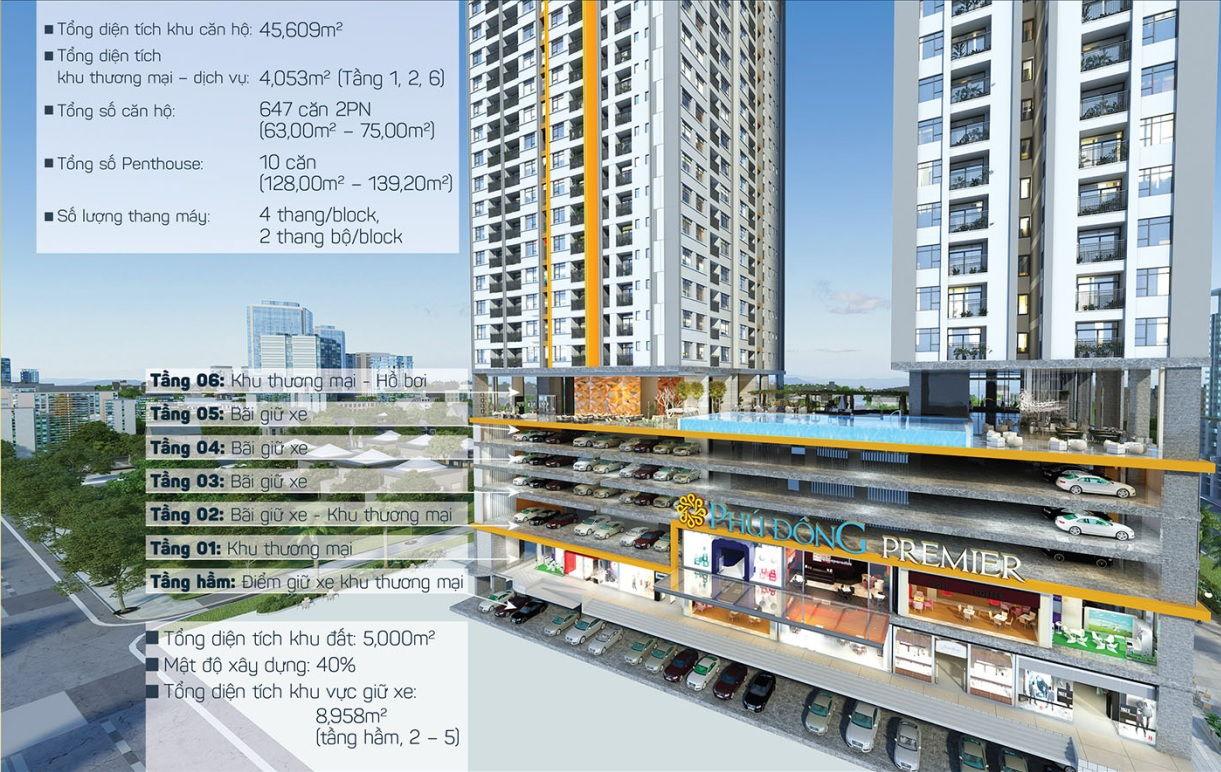 Khối thương mại và hồ bơi dự án Sai Gon Avenue