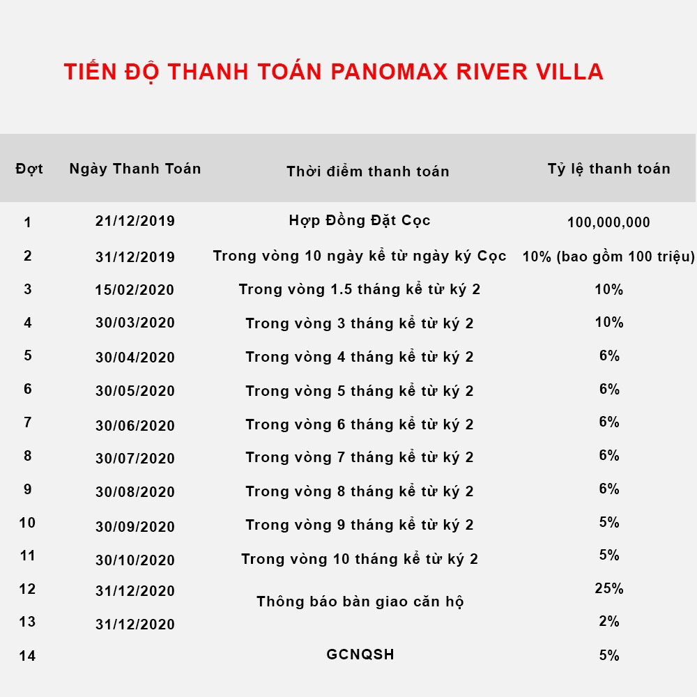 Tiến độ thanh toán căn hộ Panomax River Villa