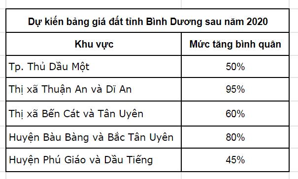 bat_dong_san_di_an_bat_ngo_dot_pha_2020
